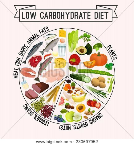Low Carbohydrate Diet Poster. Colourful Vector Illustration Isolated On A Light Beige Background. He