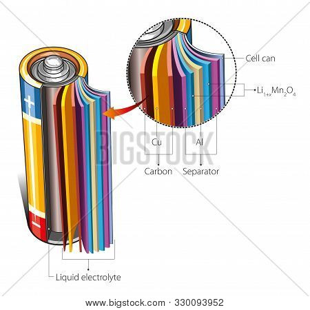 Vector Illustration Of Cylindrical Lithium-ion Battery Structure.