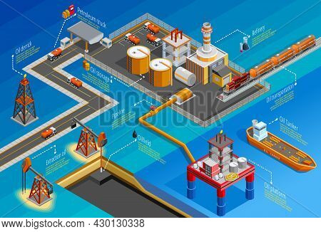 Gas Oil Industry Offshore Platform Drilling Extraction Refining Storage And Transportation Facilitie