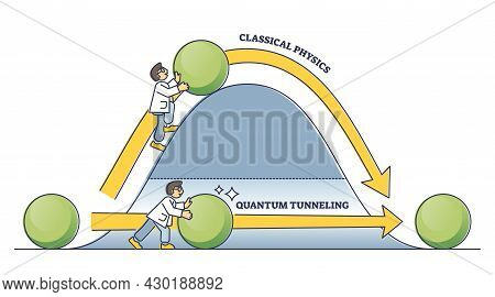 Classical Physics Vs Quantum Tunneling Energy Transfer Outline Diagram. Labeled Educational Comparis