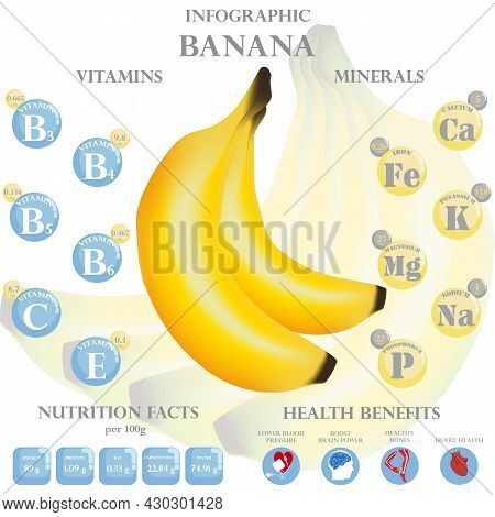 Infographic About Nutrients In Banana. Vector Illustration Of Banana, Vitamins, Fruits, Healthy Food