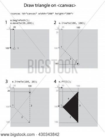 Canvas Fill Draw Triangle Step By Step Instruction
