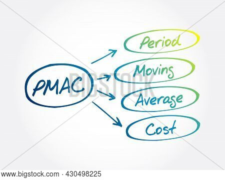 Pmac - Period Moving Average Cost Acronym, Business Concept