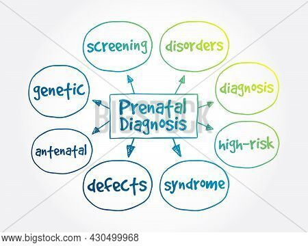 Prenatal Diagnosis Mind Map, Medical Concept For Presentations And Reports