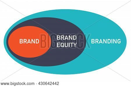 Branding Process Which Contains Brand Become Brand Equity Then Branding