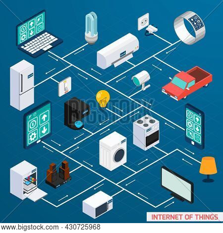 Iot Internet Of Things Household Control Comfort And Security Isometric Flowchart Icon Design Banner