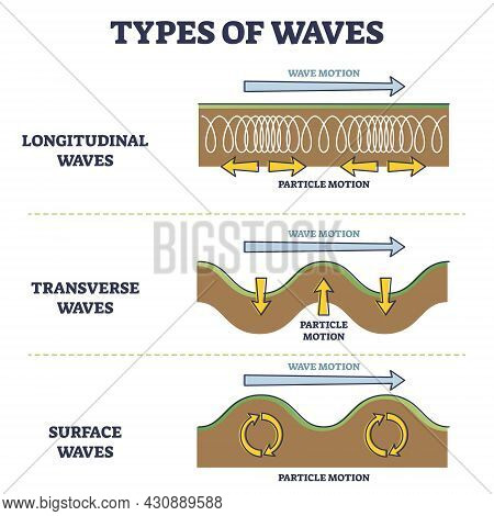Types Of Longitudinal, Transverse And Surface Waves Examples Outline Diagram. Compared Different Phy