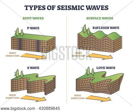 Types Of Seismic Waves As Earth Movement In Earthquake Outline Collection Set. Educational Labeled R