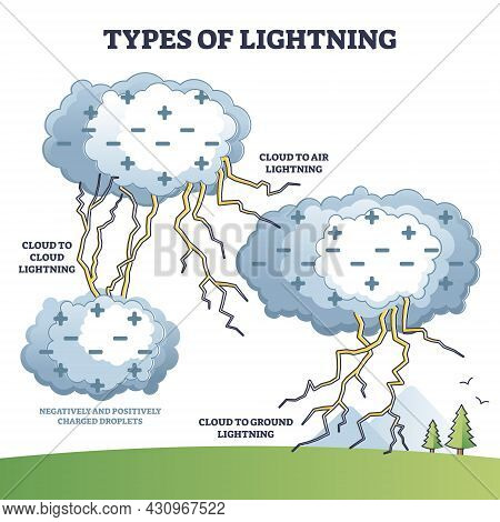 Types Of Lighting With Cloud To Air And Ground Examples In Outline Diagram. Labeled Educational Weat