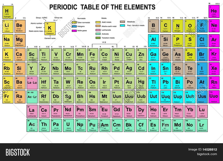 tabla periodica de los elementos con nmero atmico smbolo y peso - Tabla Periodica De Los Elementos Numero Masico
