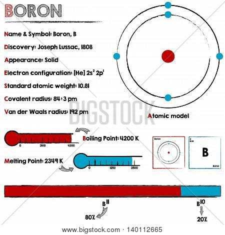 Large and detailed infographic about the element of Boron.