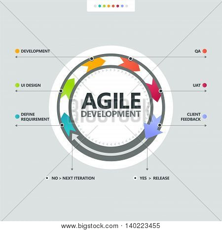 The common scheme of agile development process