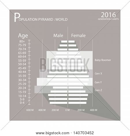 Population and Demography Illustration of Population Pyramids Graph or Age Structure Graph with Baby Boomers Generation Gen X Gen Y and Gen Z.