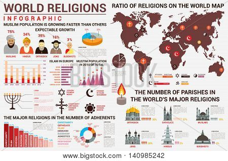 World religion infographics with distribution of muslims and hindus, orthodox and buddhist, catholicism and islam, atheism and judaism on map. Bar charts and church and temple types