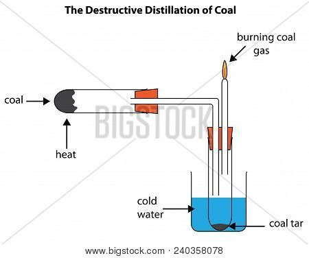 Labelled Diagram To Show The Destructive Distillation Of Coal Forming Coal Tar And Coal Gas.