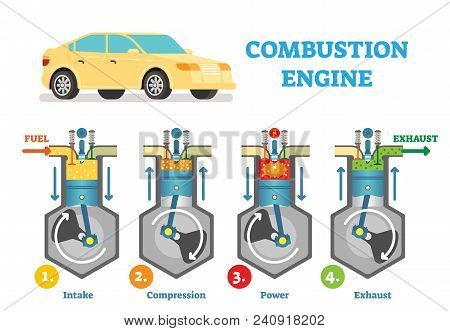 Combustion Engine Technical Vector Illustration Diagram With Fuel Intake, Compression, Explosion And
