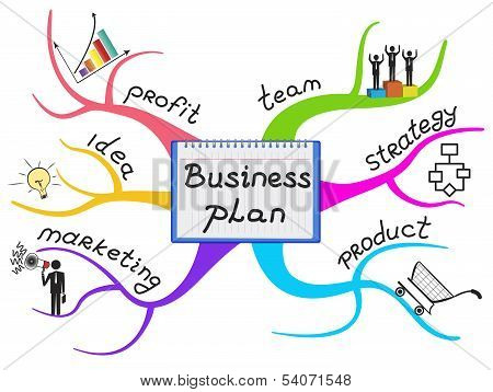 Business Plan Map