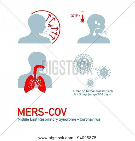 MERS - Middle East Respiratory Syndrome - Coronavirus symptoms