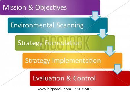Strategy process business concept management strategy diagram