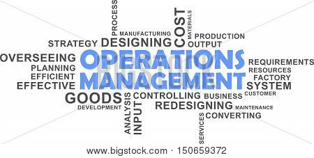 A word cloud of operations management related items