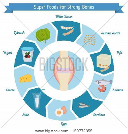 Infographics of food helpful for strong bones. Best foods for the strong bones.