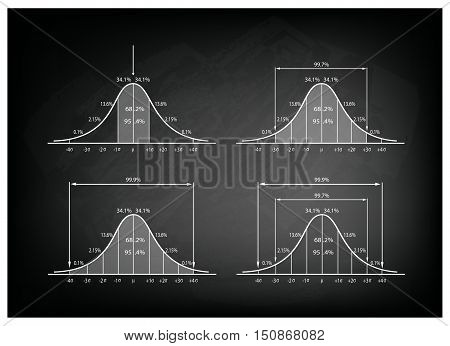 Business and Marketing Concepts Illustration Collection of Gaussian Bell Curve Chart or Normal Distribution Curve Graph on Black Chalkboard Background.