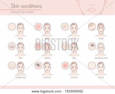 Skin conditions and problems skincare and dermatology concept