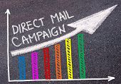 DIRECT MAIL CAMPAIGN written with chalk on tarmac over colorful graph and rising arrow business marketing and creativity concept poster