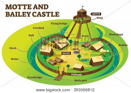 Motte And Bailey Castle Fortification Layout Example, Labeled Vector Illustration Diagram. Middle Da