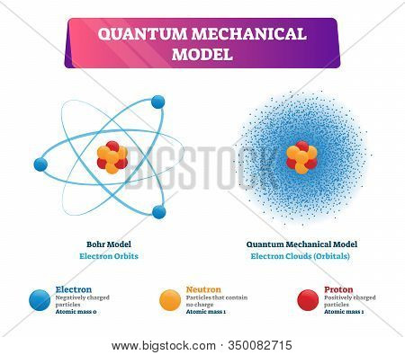 Quantum Mechanical Model Vector Illustration Physics Examples. Negatively Charged Electron, Neutron