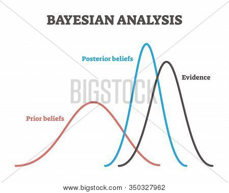Bayesian Analysis Example Model, Vector Illustration Labeled Graph Lines. Decision Making Approach F