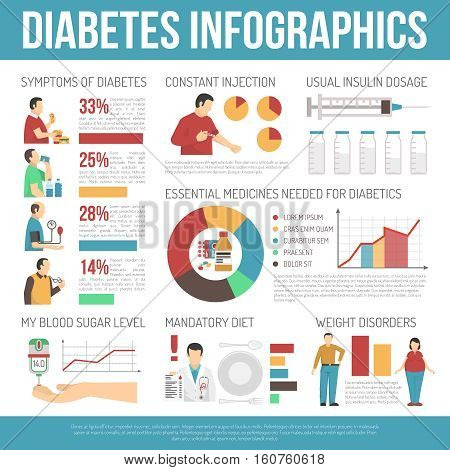 Diabetes infographics layout with information about weight disorders mandatory diet insulin dosage flat vector illustration