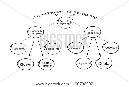 Business and Marketing or Social Research Process Classification of Sampling Methods The Probability and Non-Probability Sampling in Qualitative Research.
