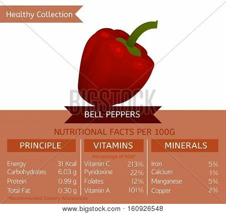 Bell peppers benefits. Vector illustration with useful nutritional facts. Essential vitamins and minerals in healthy food. Medical, healthcare and dietory concept.