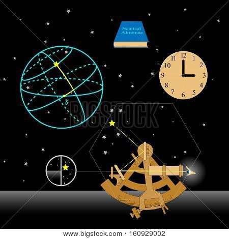 Astronomy set. How to use sextant. Sextant, watch, Nautical almanac, astronomical coordinates, stars. Vector illustration.