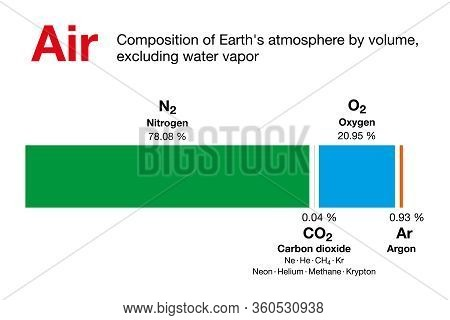 Air. Composition Of Earths Atmosphere By Volume, Excluding Water Vapor. Dry Air Contains Nitrogen, O