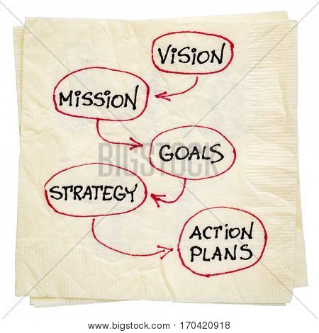 vision, mission, goals, strategy and action plans - diagram sketch on a napkin isolated with a clipping path