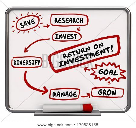 Return on Investment Diagram Steps Financial Advice 3d Illustration