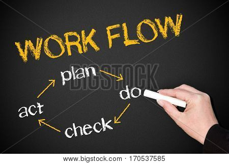 Work Flow - plan, do, check, act