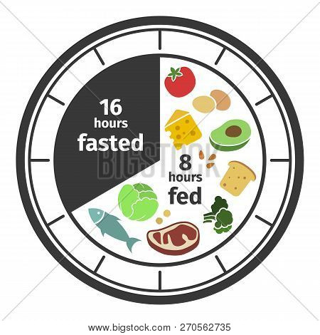 Scheme And Concept. Clock Face Symbolizing The Principle Of Intermittent Fasting. Vector Illustratio
