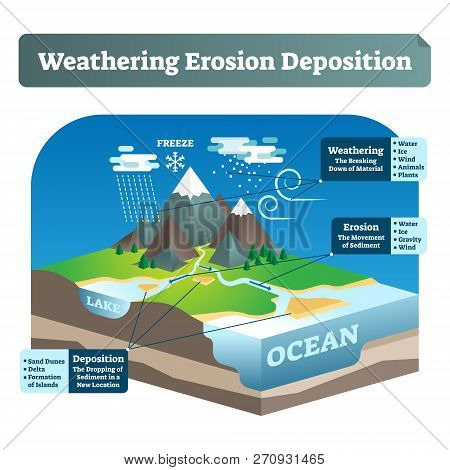 Simple Labeled Weathering Erosion Deposition Or Wed Vector Illustration. Geological Scheme With Eart