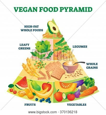Vegan Food Pyramid Vector Illustration. Healthy Vegetarian Eating Scheme. Labeled Advice For Raw Pro