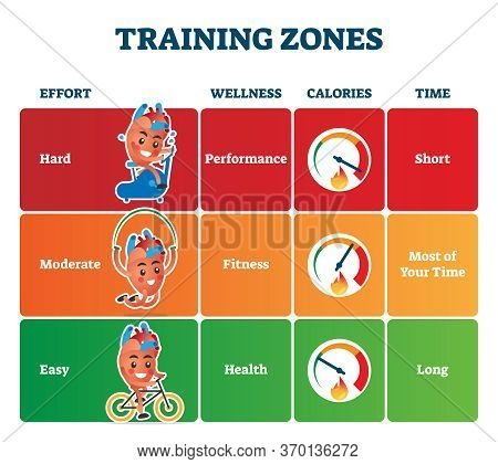 Training Zones Vector Illustration. Labeled Healthy Sport Exercise Advice. Heart Rate Or Pulse Schem