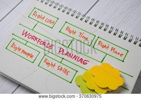 Workforce Planning Write On A Book With Keywords Isolated Wooden Table.