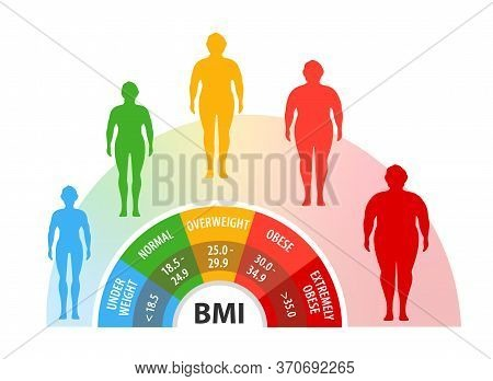 Body Mass Index. Weight Loss. Body With Different Weight. Man With Different Obesity Degrees.
