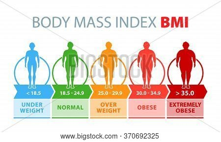 Body Mass Index. Man Silhouettes With Different Obesity Degrees. Weight Loss