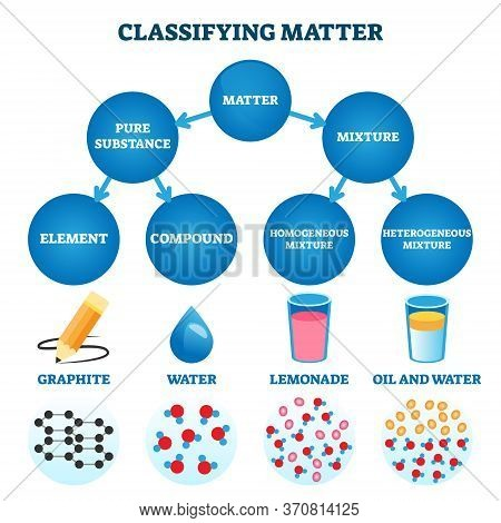 Classifying Matter Vector Illustration. Labeled Substance Atomic Structure Explanation With Educatio