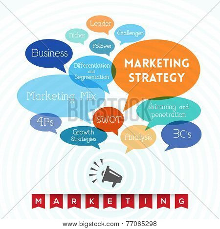 Marketing - Word Cloud