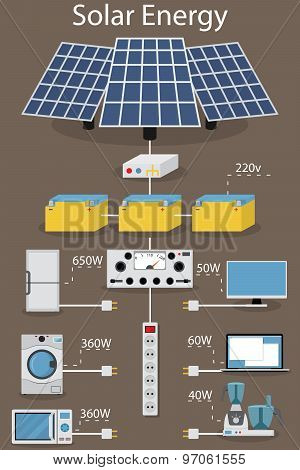 infographics production and processing solar electric power.