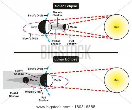 Solar and Lunar Eclipse Comparison Infographic Diagram with all parts including sun earth moon showing full and partial shadow areas for astronomy science education